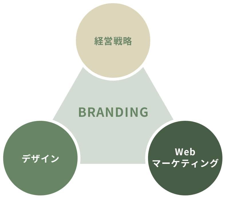 経営戦略 Webマーケティング デザイン BRANDING