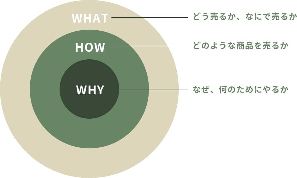 WHAT どう売るか、なにで売るか HOW どのような商品を売るか WHY なぜ、何のためにやるか